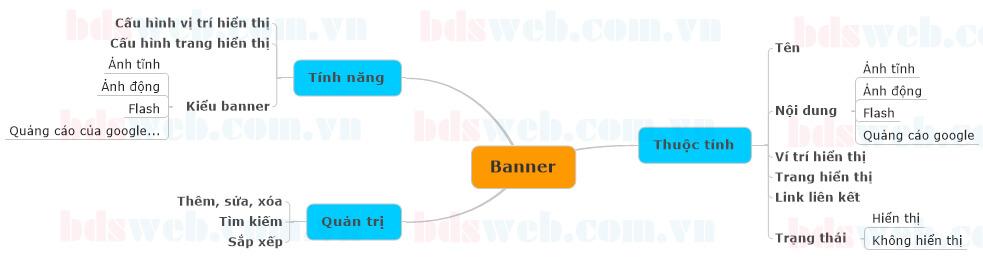 sơ đồ module banner