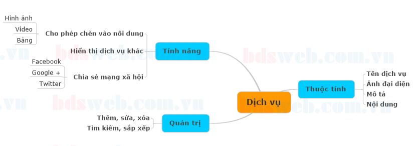 sơ đồ module dịch vụ
